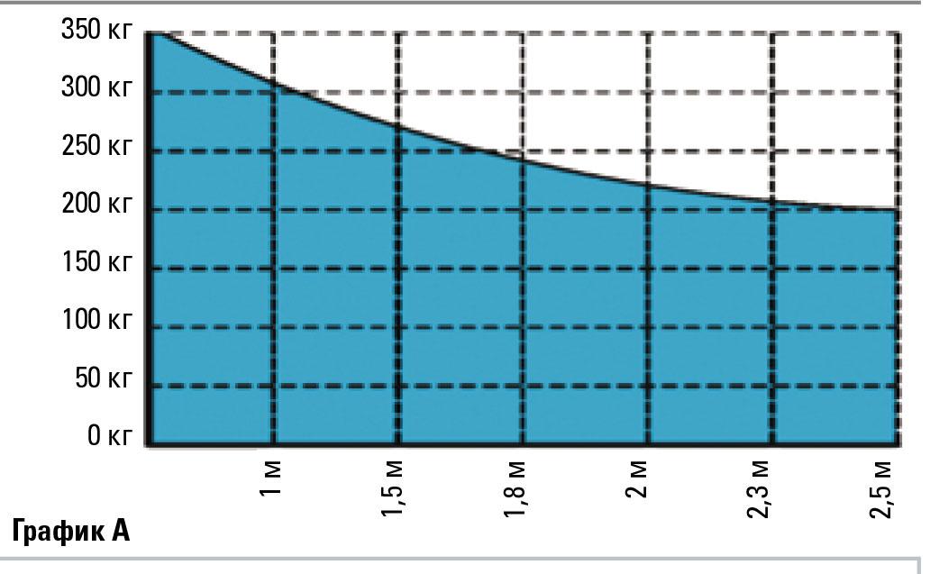 104576 FAAC 391E привод для распашных ворот