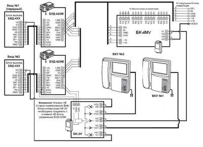 БК-2V Блок коммутации видеосигнала VIZIT