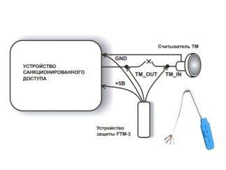 FTM-3 Устройство защиты ELTIS