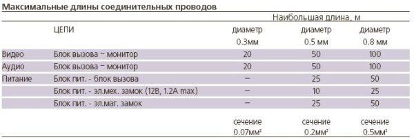 БВД-403CPL Блок вызова VIZIT