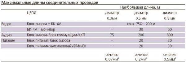 БКМ-440 Блок коммутации и питания VIZIT