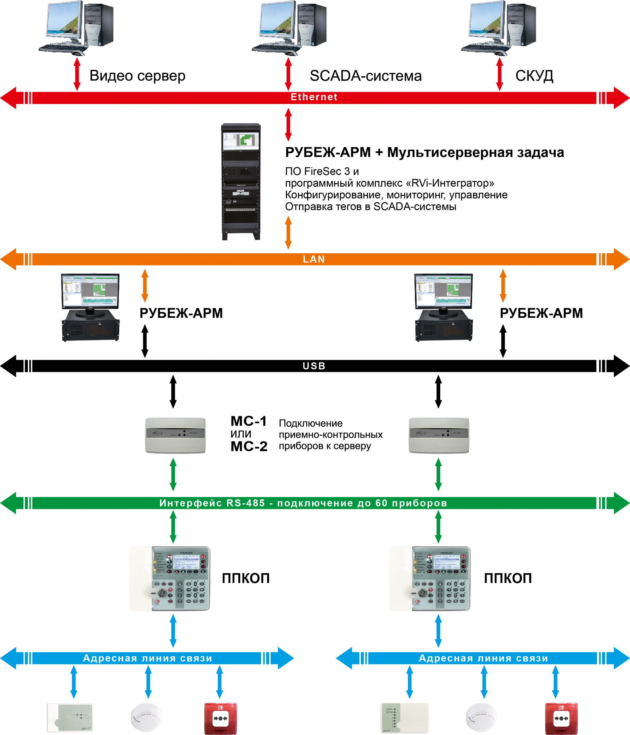 ЦПИУ РУБЕЖ-АРМ ИСП. 2 (НАСТОЛЬНЫЙ) ПРОТ. R3