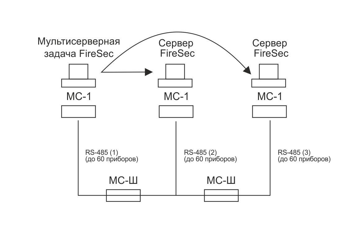 МС-Ш Модуль сопряжения
