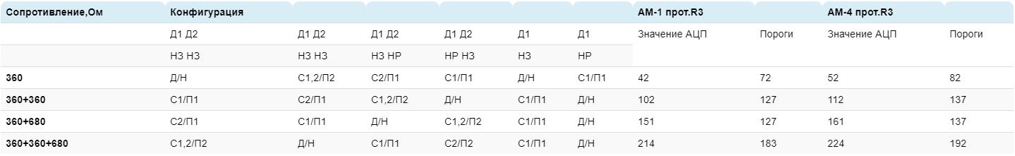 АМ-4 протокол R3 метка адресная
