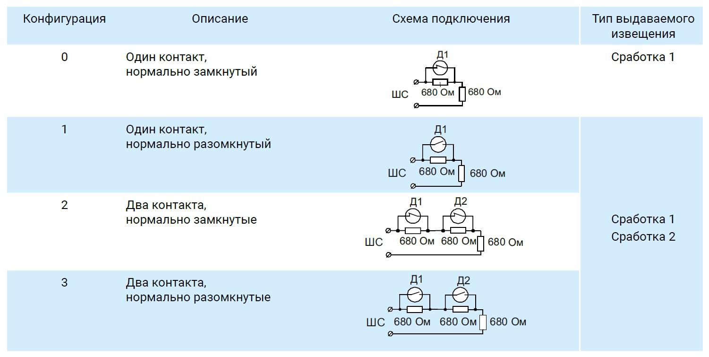 МШС-РК ALEKSA Модуль шлейфа сигнализации